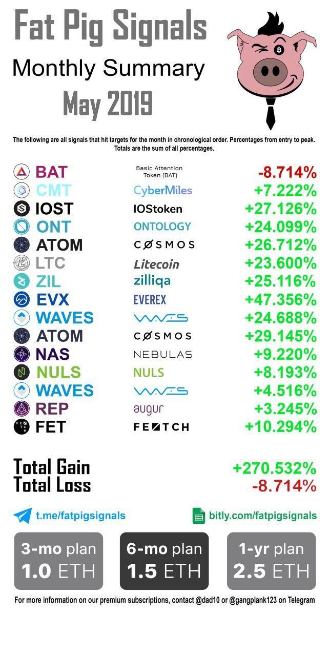 2019 May Signal Results
