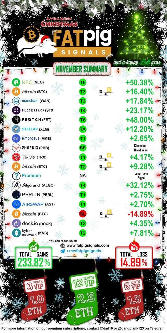 2019 November Signal Results