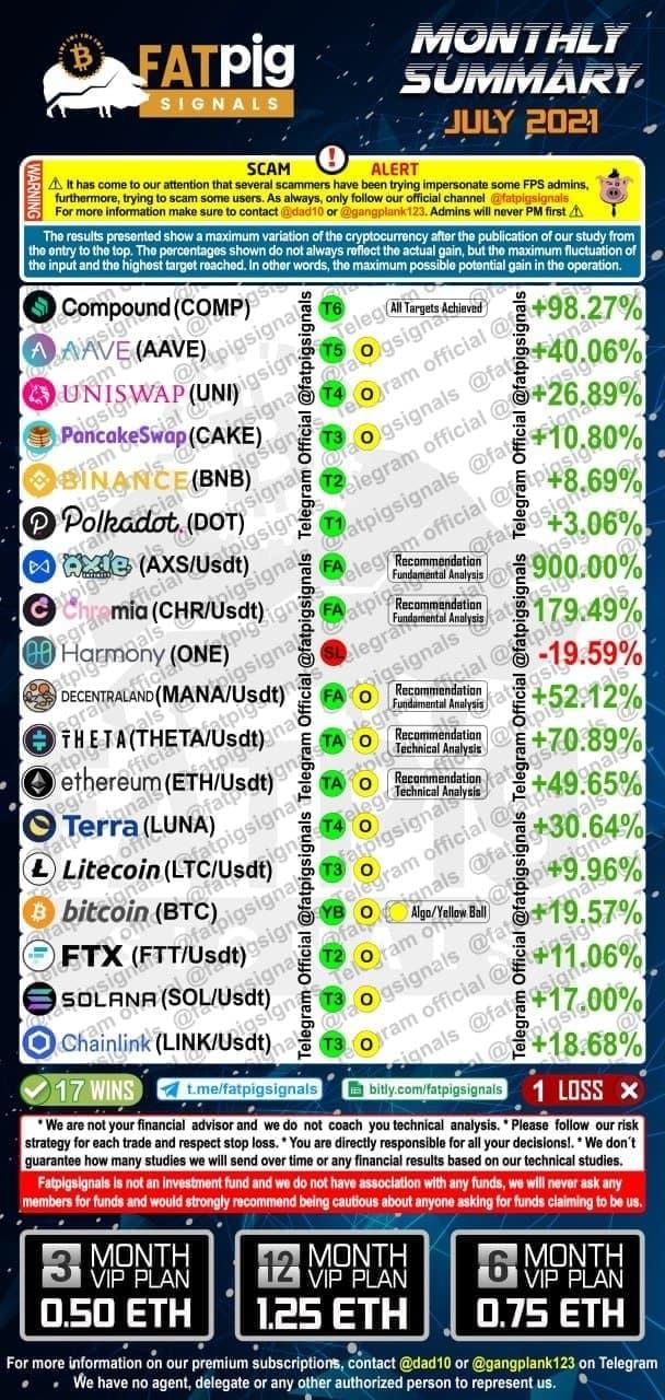 July 2021 bitcoin altcoin signals